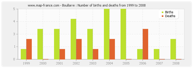 Boullarre : Number of births and deaths from 1999 to 2008