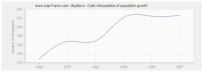 Boullarre : Cubic interpolation of population growth