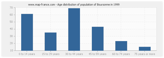 Age distribution of population of Boursonne in 1999