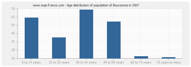 Age distribution of population of Boursonne in 2007