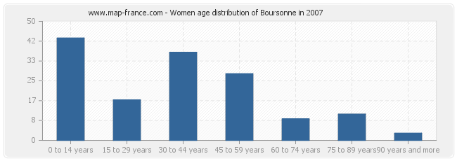 Women age distribution of Boursonne in 2007