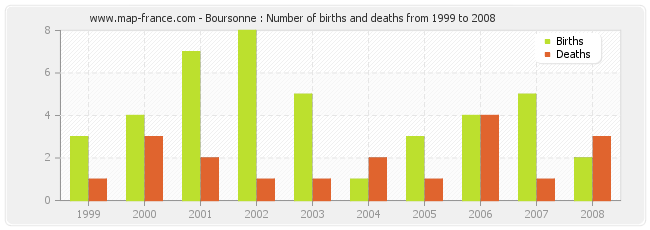 Boursonne : Number of births and deaths from 1999 to 2008