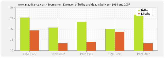 Boursonne : Evolution of births and deaths between 1968 and 2007