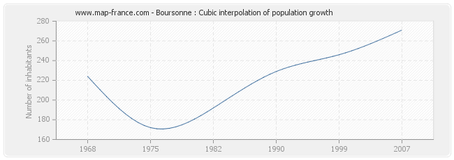 Boursonne : Cubic interpolation of population growth