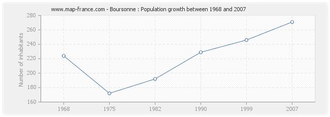 Population Boursonne