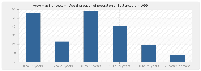 Age distribution of population of Boutencourt in 1999