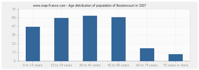 Age distribution of population of Boutencourt in 2007