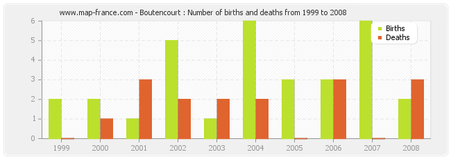 Boutencourt : Number of births and deaths from 1999 to 2008
