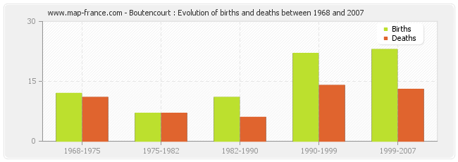 Boutencourt : Evolution of births and deaths between 1968 and 2007