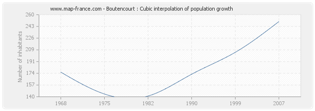 Boutencourt : Cubic interpolation of population growth