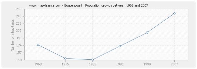 Population Boutencourt