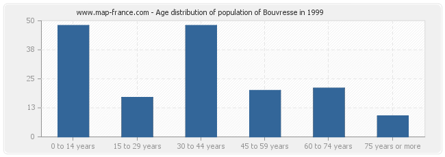 Age distribution of population of Bouvresse in 1999