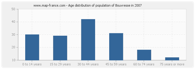Age distribution of population of Bouvresse in 2007