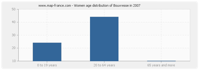 Women age distribution of Bouvresse in 2007