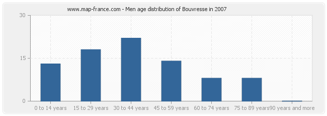 Men age distribution of Bouvresse in 2007