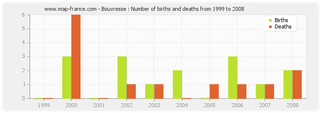 Bouvresse : Number of births and deaths from 1999 to 2008