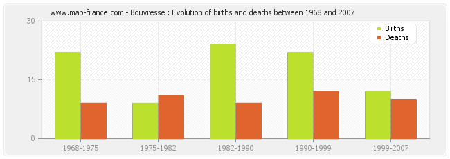 Bouvresse : Evolution of births and deaths between 1968 and 2007