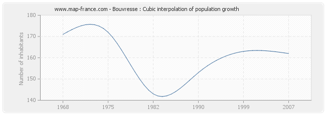 Bouvresse : Cubic interpolation of population growth