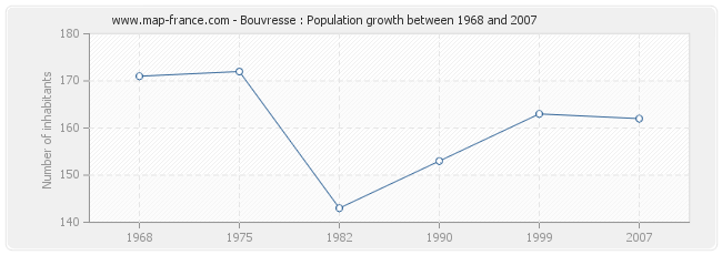 Population Bouvresse
