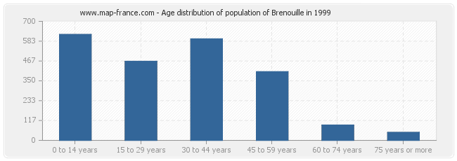 Age distribution of population of Brenouille in 1999