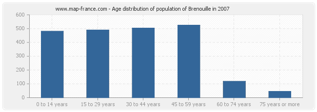 Age distribution of population of Brenouille in 2007