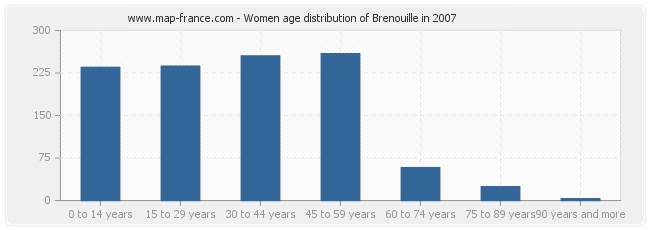 Women age distribution of Brenouille in 2007