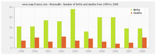 Brenouille : Number of births and deaths from 1999 to 2008