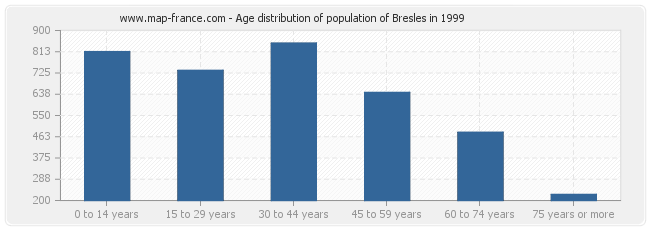 Age distribution of population of Bresles in 1999