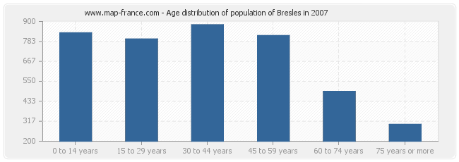 Age distribution of population of Bresles in 2007