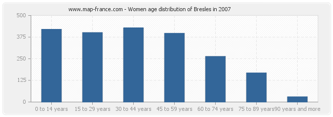 Women age distribution of Bresles in 2007