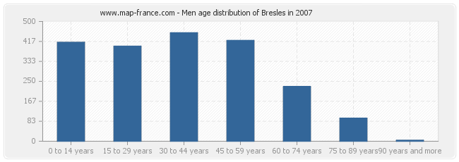 Men age distribution of Bresles in 2007
