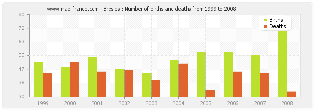 Bresles : Number of births and deaths from 1999 to 2008