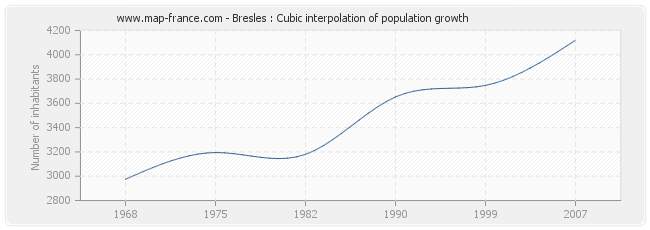 Bresles : Cubic interpolation of population growth