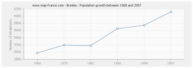 Population Bresles