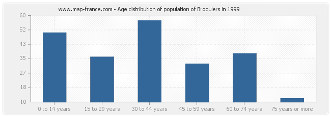 Age distribution of population of Broquiers in 1999