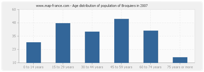 Age distribution of population of Broquiers in 2007