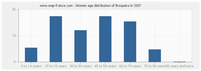Women age distribution of Broquiers in 2007