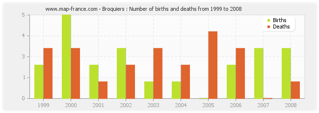 Broquiers : Number of births and deaths from 1999 to 2008