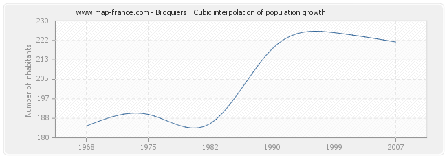 Broquiers : Cubic interpolation of population growth