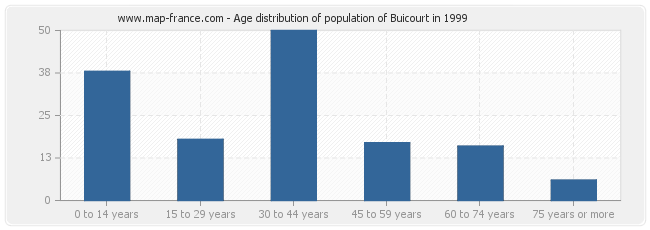 Age distribution of population of Buicourt in 1999