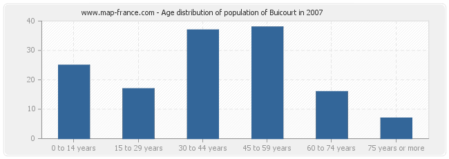 Age distribution of population of Buicourt in 2007