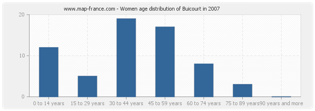 Women age distribution of Buicourt in 2007
