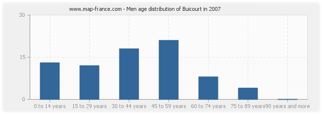 Men age distribution of Buicourt in 2007