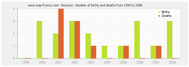 Buicourt : Number of births and deaths from 1999 to 2008