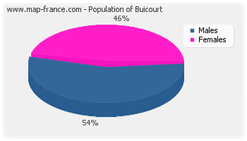 Sex distribution of population of Buicourt in 2007