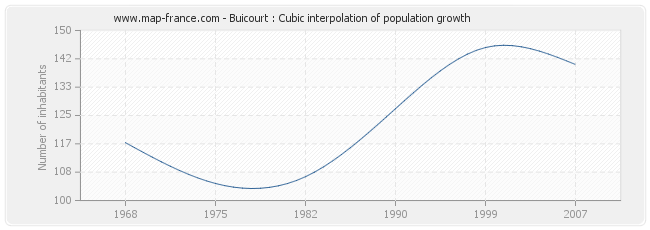 Buicourt : Cubic interpolation of population growth