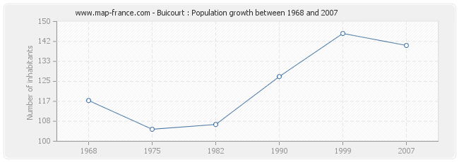 Population Buicourt