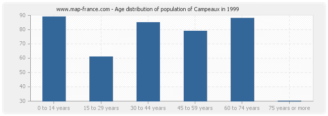Age distribution of population of Campeaux in 1999