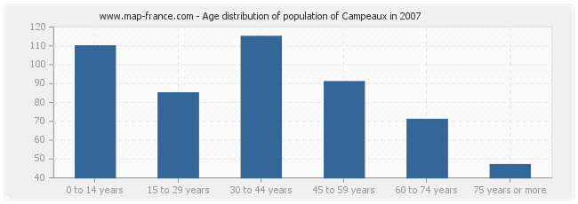 Age distribution of population of Campeaux in 2007