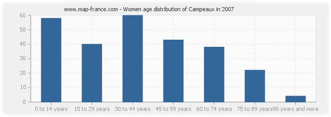 Women age distribution of Campeaux in 2007